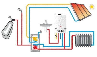 Sıcak su tesisatı
